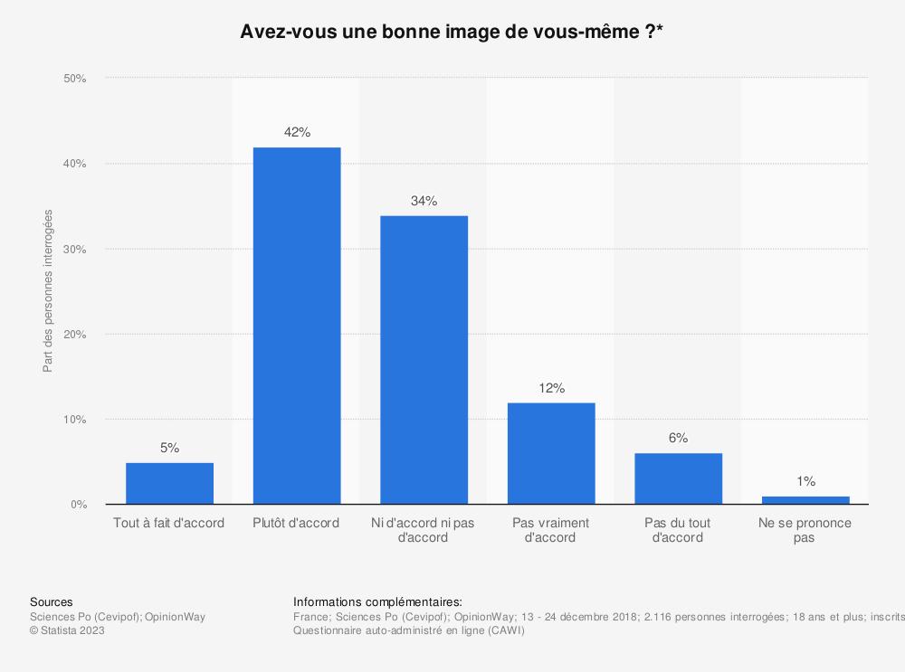 Statistique: Avez-vous une bonne image de vous-même ?* | Statista