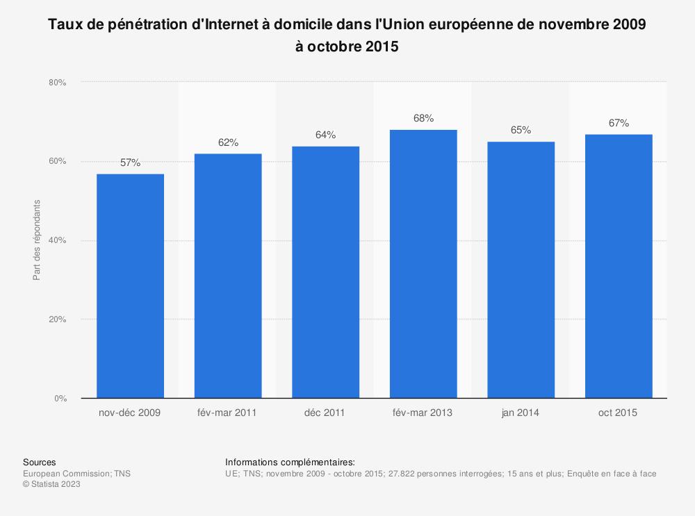 Statistique: Taux de pénétration d'Internet à domicile dans l'Union européenne de novembre 2009 à octobre 2015 | Statista