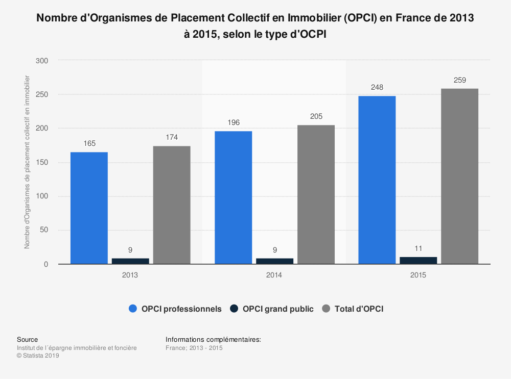 Statistique: Nombre d'Organismes de Placement Collectif en Immobilier (OPCI) en France de 2013 à 2015, selon le type d'OCPI | Statista