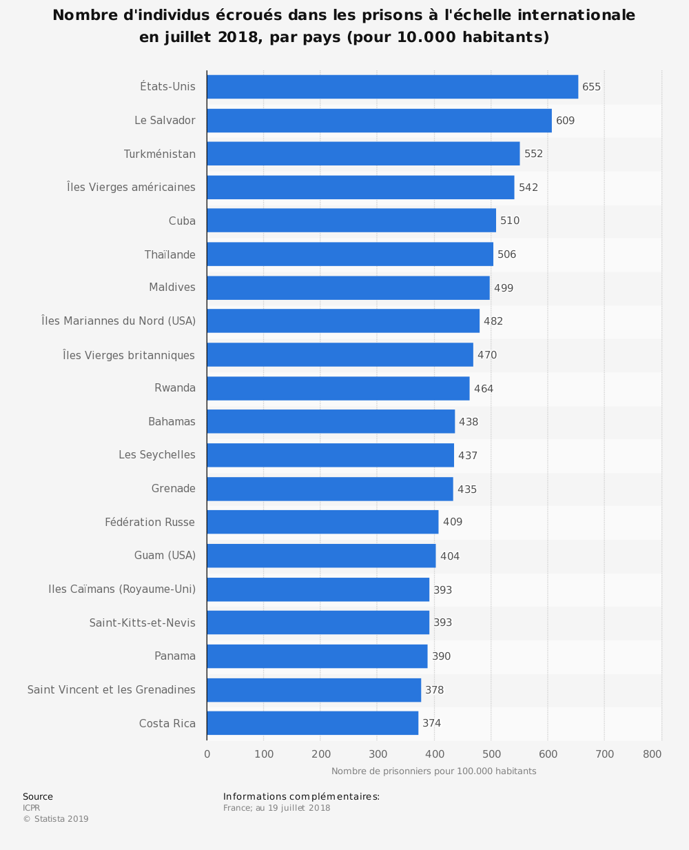Statistique: Nombre d'individus écroués dans les prisons à l'échelle internationale en juillet 2018, par pays (pour 10.000 habitants) | Statista