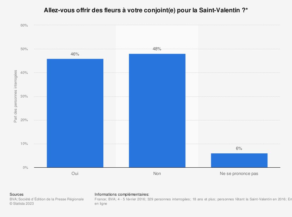 Statistique: Allez-vous offrir des fleurs à votre conjoint(e) pour la Saint-Valentin ?* | Statista