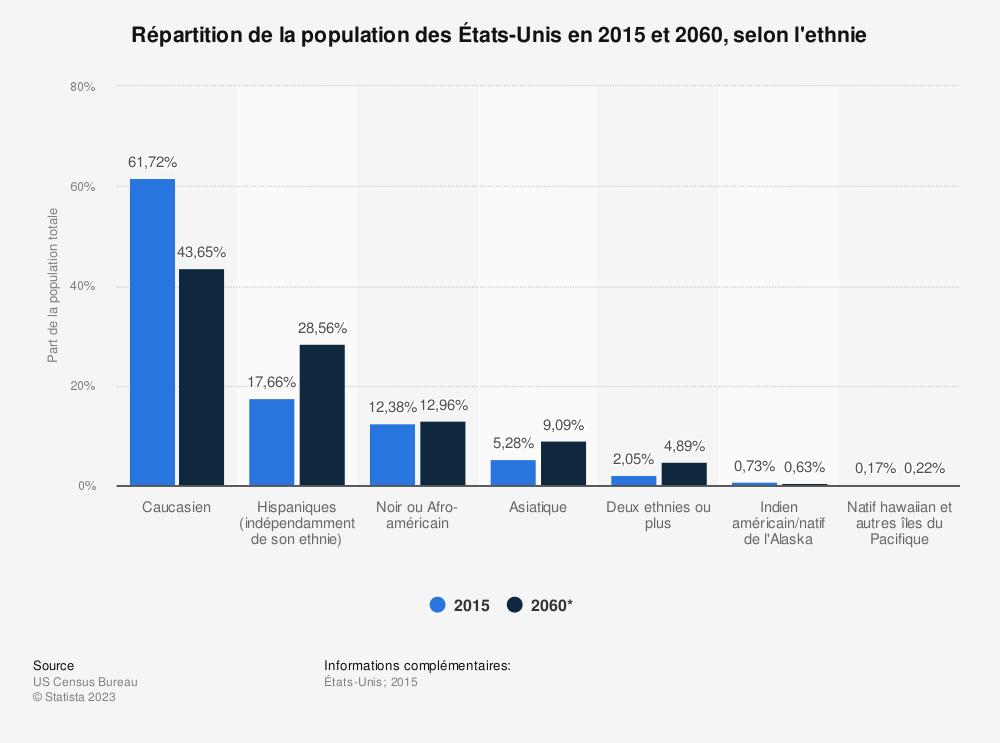 Statistique: Répartition de la population des États-Unis en 2015 et 2060, selon l'ethnie | Statista