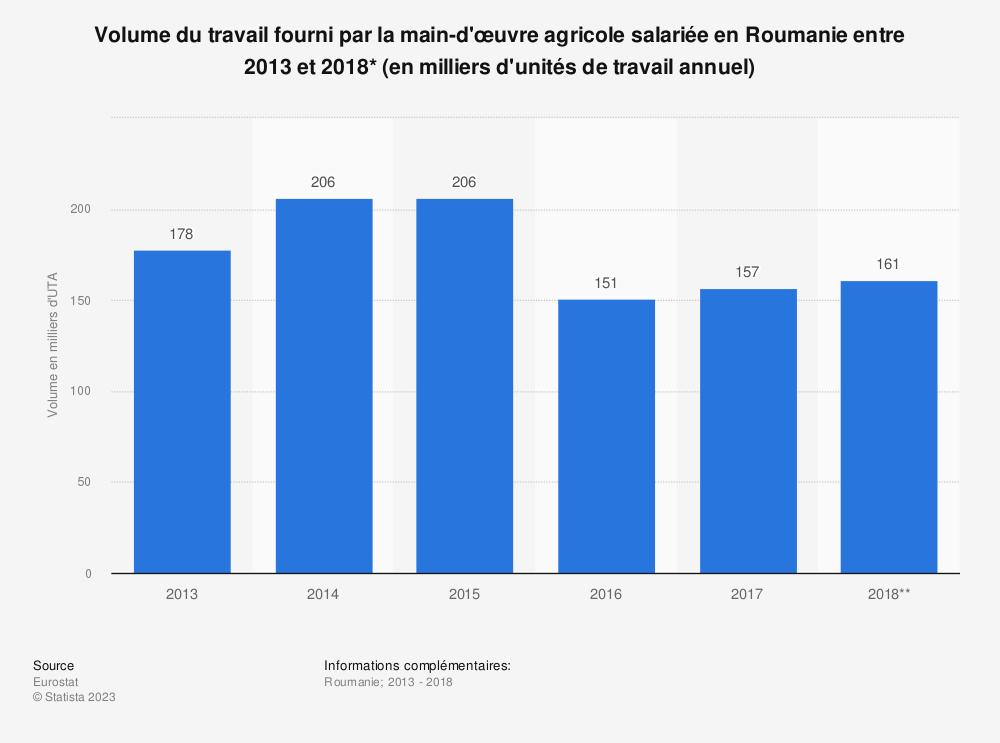 Statistique: Volume du travail fourni par la main-d'œuvre agricole salariée en Roumanie entre 2013 et 2018* (en milliers d'unités de travail annuel) | Statista