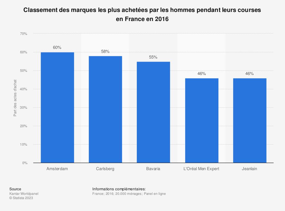 Statistique: Classement des marques les plus achetées par les hommes pendant leurs courses en France en 2016 | Statista