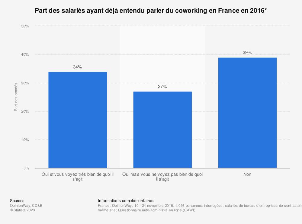 Statistique: Part des salariés ayant déjà entendu parler du coworking en France en 2016* | Statista