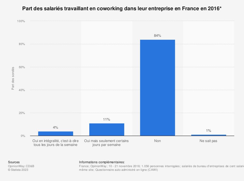 Statistique: Part des salariés travaillant en coworking dans leur entreprise en France en 2016* | Statista