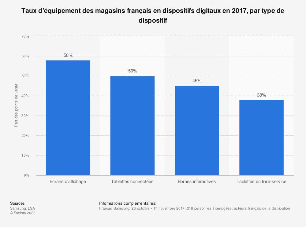 Statistique: Taux d'équipement des magasins français en dispositifs digitaux en 2017, par type de dispositif | Statista