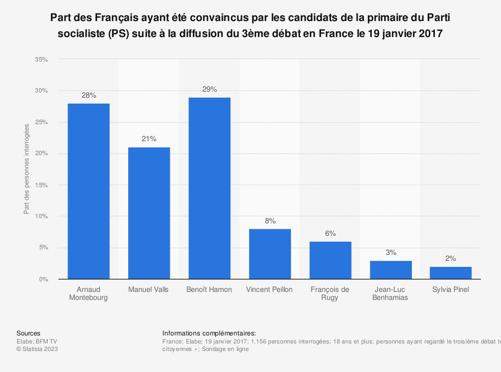 Statistique: Part des Français ayant été convaincus par les candidats de la primaire du Parti socialiste (PS) suite à la diffusion du 3ème débat en France le 19 janvier 2017 | Statista