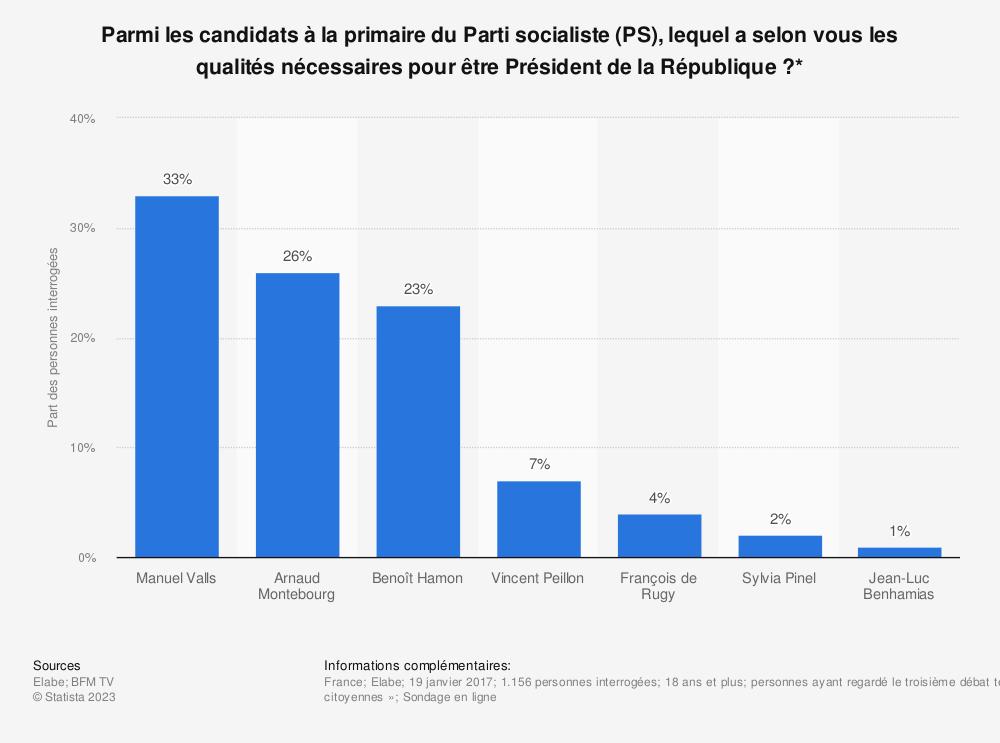 Statistique: Parmi les candidats à la primaire du Parti socialiste (PS), lequel a selon vous les qualités nécessaires pour être Président de la République ?* | Statista