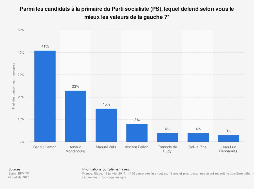Statistique: Parmi les candidats à la primaire du Parti socialiste (PS), lequel défend selon vous le mieux les valeurs de la gauche ?* | Statista