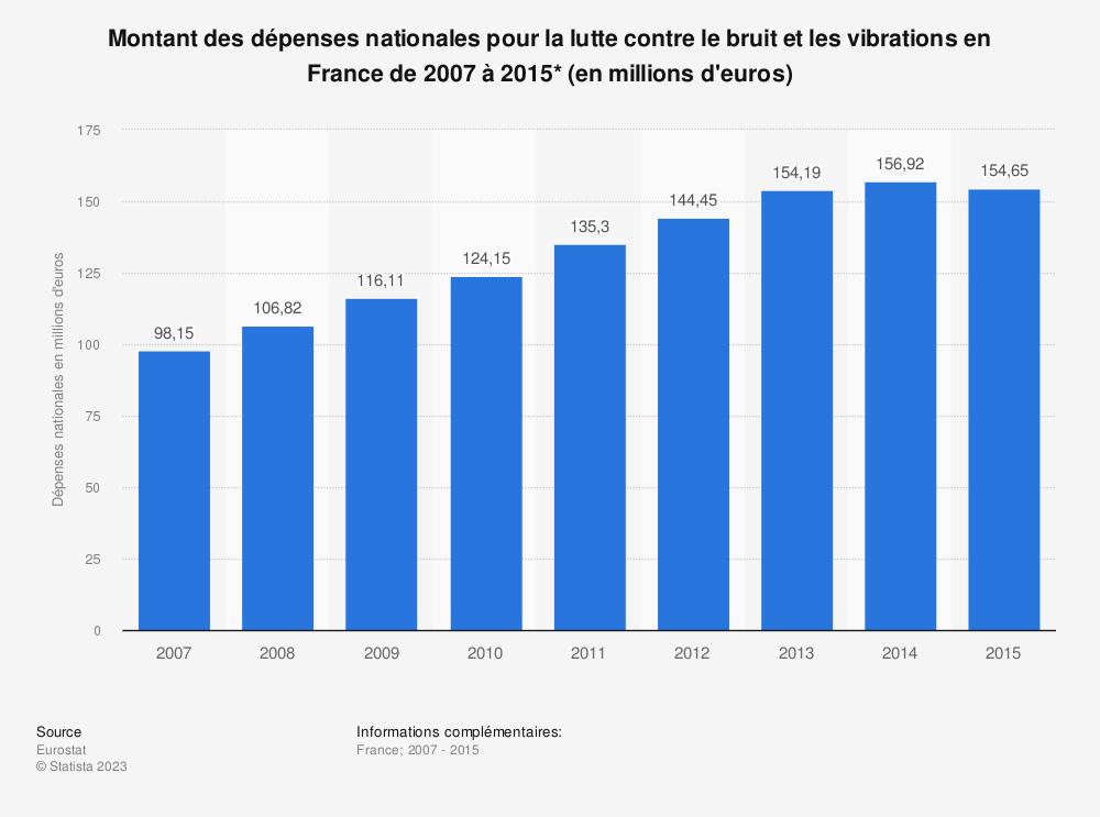 Statistique: Montant des dépenses nationales pour la lutte contre le bruit et les vibrations en France de 2007 à 2015* (en millions d'euros) | Statista