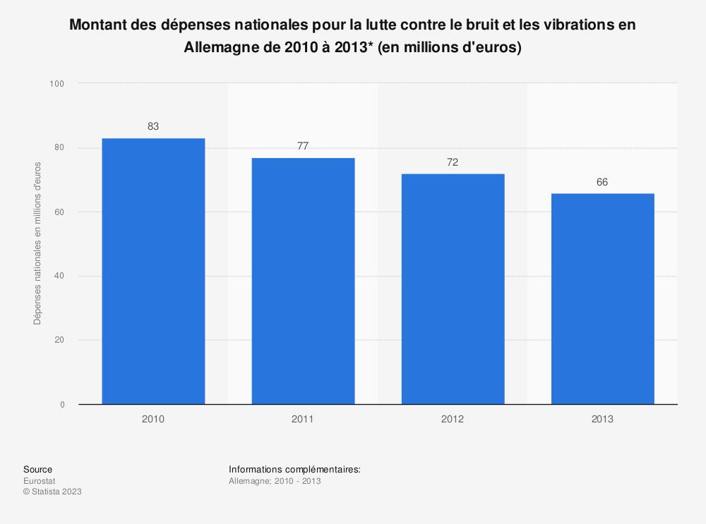 Statistique: Montant des dépenses nationales pour la lutte contre le bruit et les vibrations en Allemagne de 2010 à 2013* (en millions d'euros) | Statista