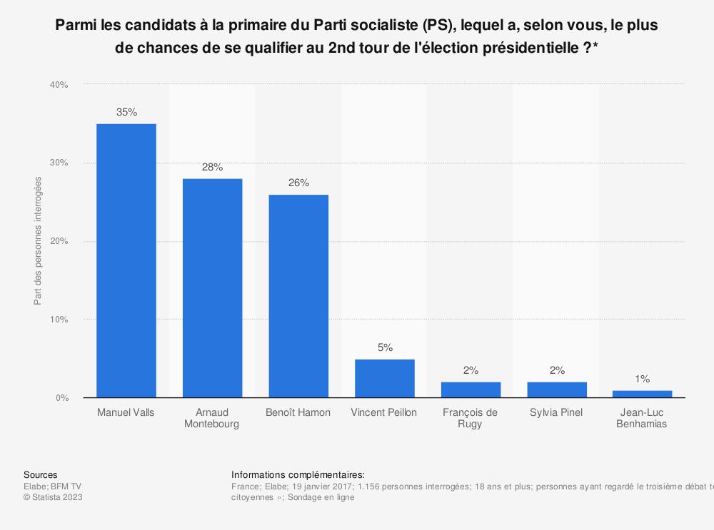 Statistique: Parmi les candidats à la primaire du Parti socialiste (PS), lequel a, selon vous, le plus de chances de se qualifier au 2nd tour de l'élection présidentielle ?* | Statista