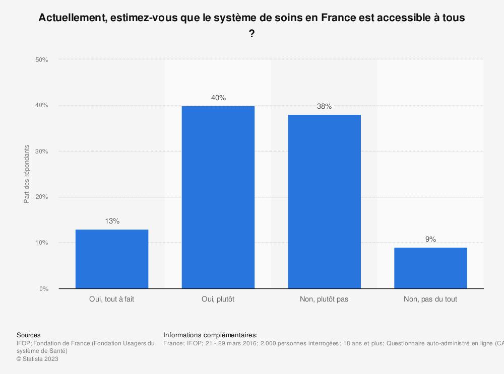 Statistique: Actuellement, estimez-vous que le système de soins en France est accessible à tous ? | Statista