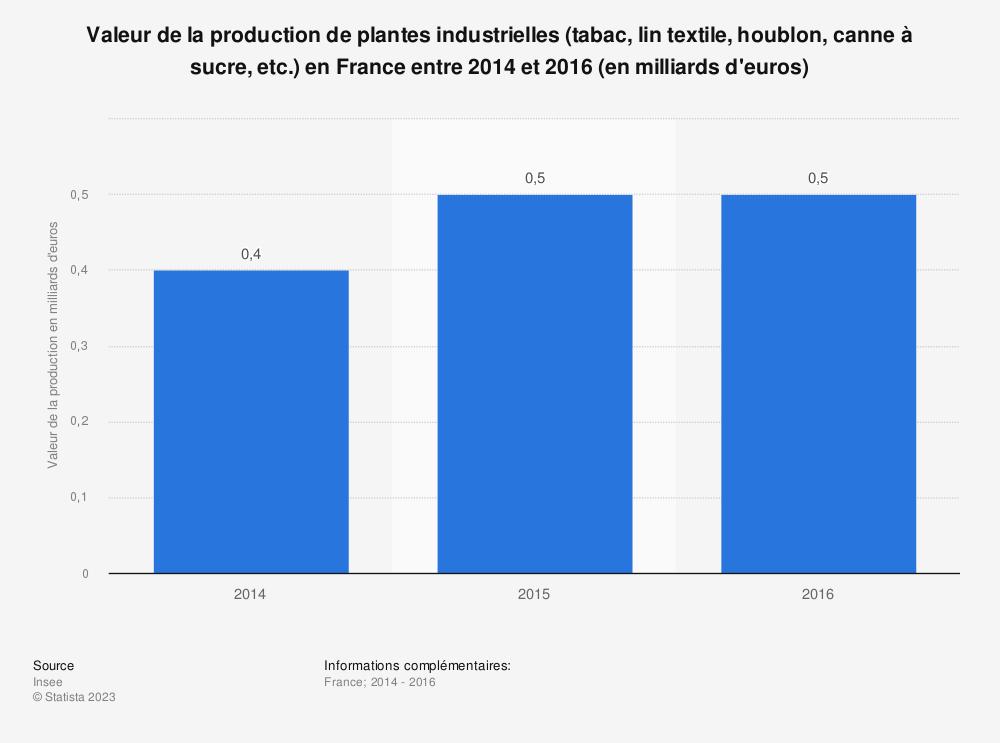 Statistique: Valeur de la production de plantes industrielles (tabac, lin textile, houblon, canne à sucre, etc.) en France entre 2014 et 2016 (en milliards d'euros) | Statista