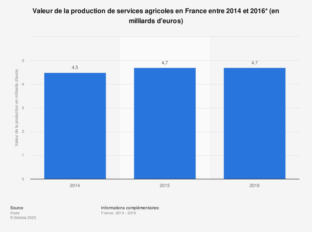 Statistique: Valeur de la production de services agricoles en France entre 2014 et 2016* (en milliards d'euros) | Statista
