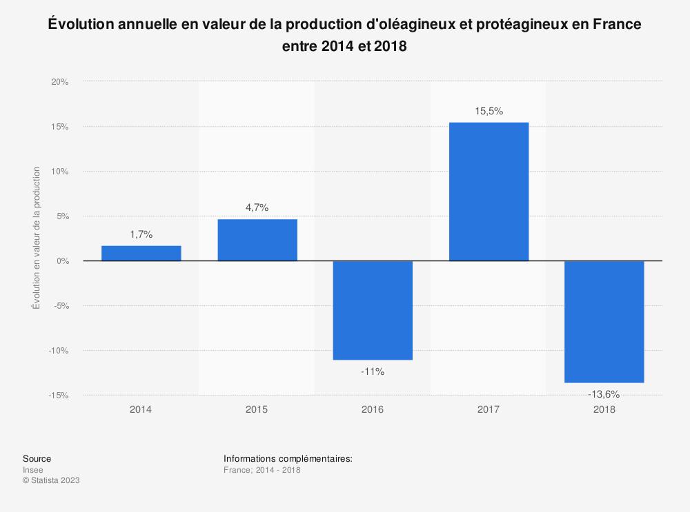 Statistique: Évolution annuelle en valeur de la production d'oléagineux et protéagineux en France entre 2014 et 2018 | Statista