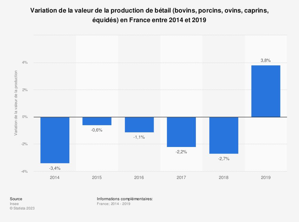 Statistique: Variation de la valeur de la production de bétail (bovins, porcins, ovins, caprins, équidés) en France entre 2014 et 2016 | Statista