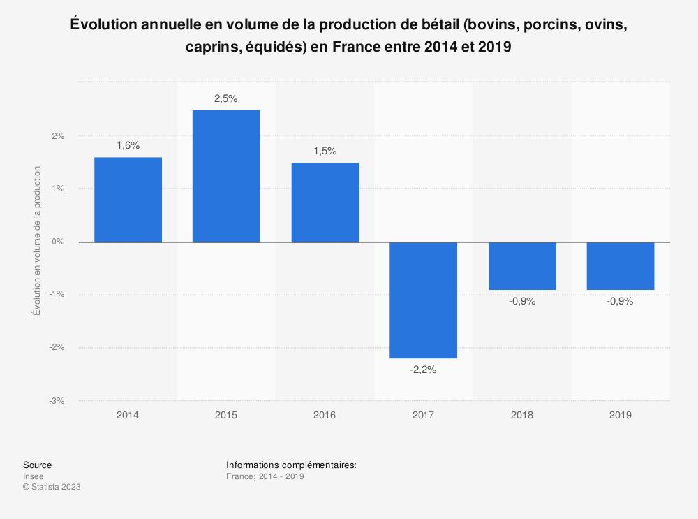 Statistique: Évolution annuelle en volume de la production de bétail (bovins, porcins, ovins, caprins, équidés) en France entre 2014 et 2016 | Statista