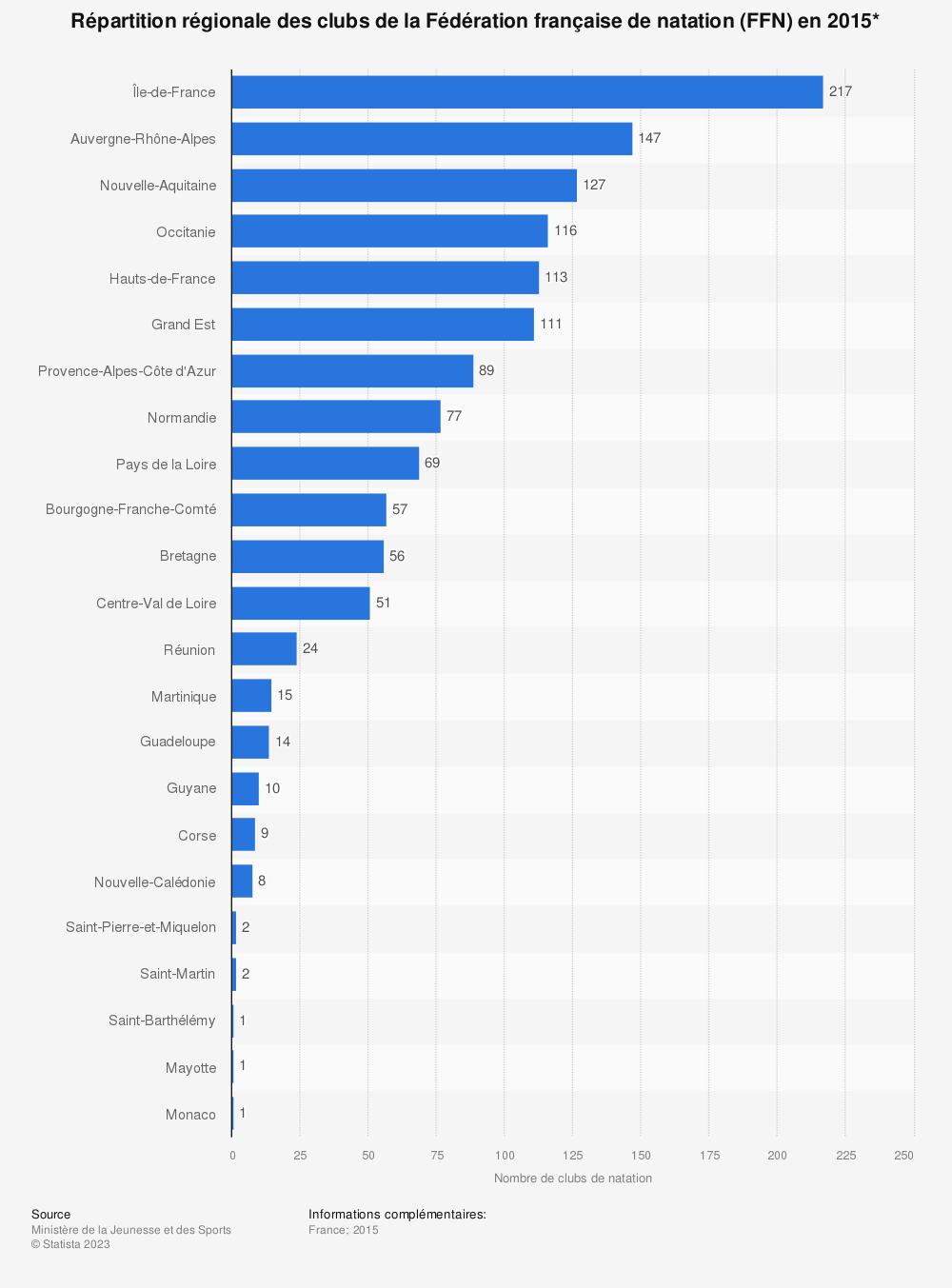 Statistique: Répartition régionale des clubs de la Fédération française de natation (FFN) en 2015* | Statista