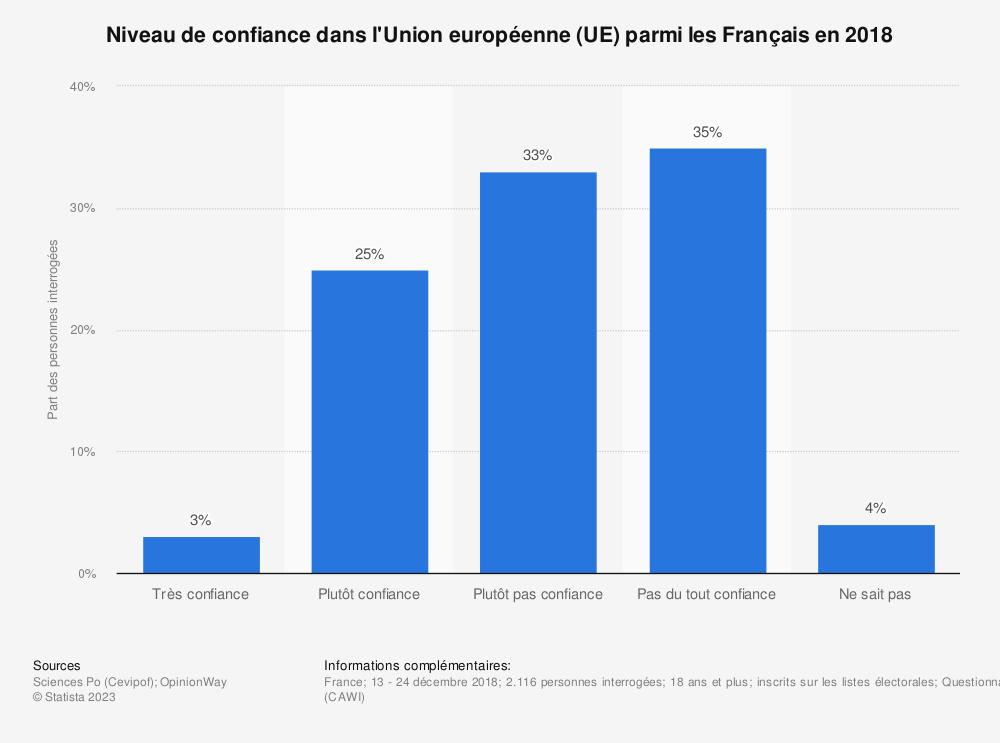 Statistique: Niveau de confiance dans l'Union européenne (UE) parmi les Français en 2018 | Statista