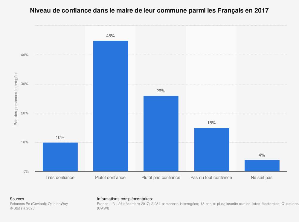 Statistique: Niveau de confiance dans le maire de leur commune parmi les Français en 2017 | Statista