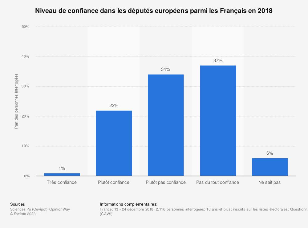 Statistique: Niveau de confiance dans les députés européens parmi les Français en 2018 | Statista