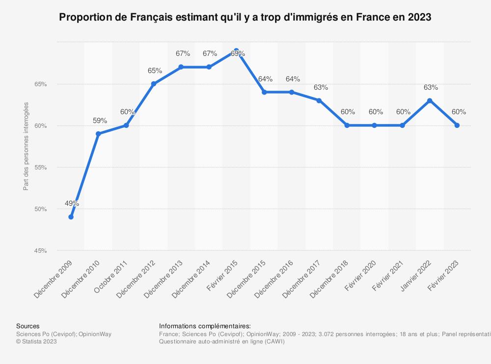 Statistique: Proportion de Français estimant qu'il y a trop d'immigrés en France en 2018 | Statista