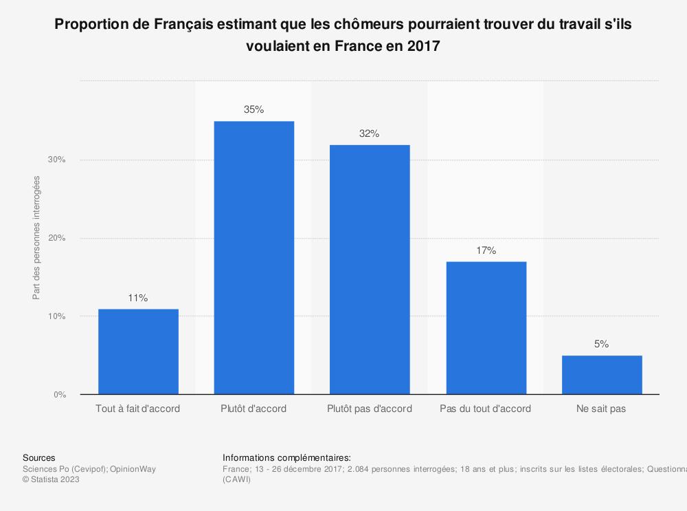 Statistique: Proportion de Français estimant que les chômeurs pourraient trouver du travail s'ils voulaient en France en 2017 | Statista