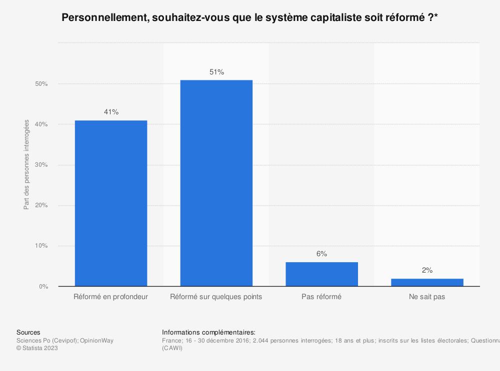 Statistique: Personnellement, souhaitez-vous que le système capitaliste soit réformé?* | Statista