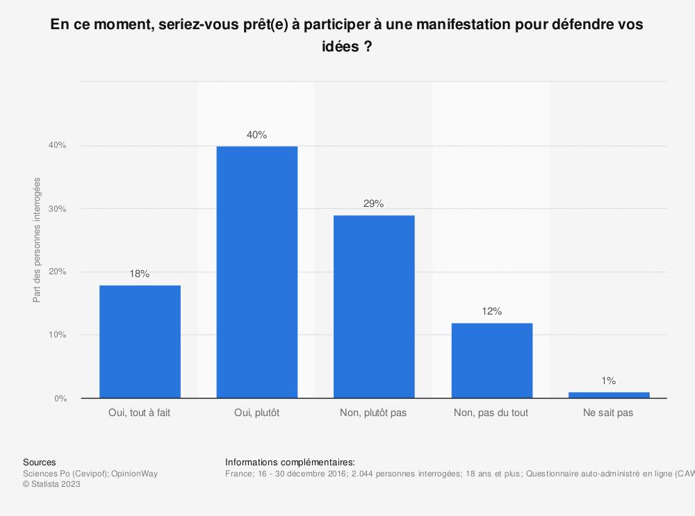 Statistique: En ce moment, seriez-vous prêt(e) à participer à une manifestation pour défendre vos idées ? | Statista