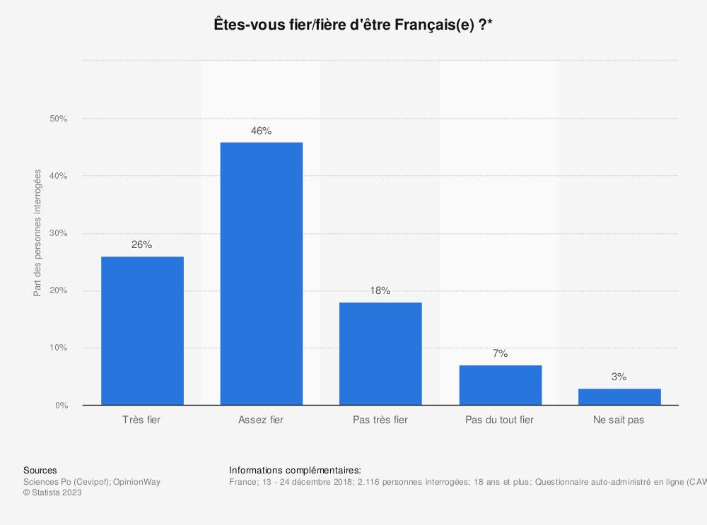 Statistique: Êtes-vous fier/fière d'être Français(e)?* | Statista