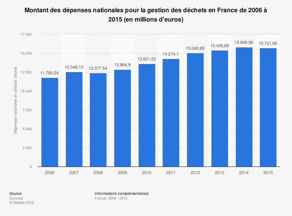 Statistique: Montant des dépenses nationales pour la gestion des déchets en France de 2006 à 2015 (en millions d'euros) | Statista