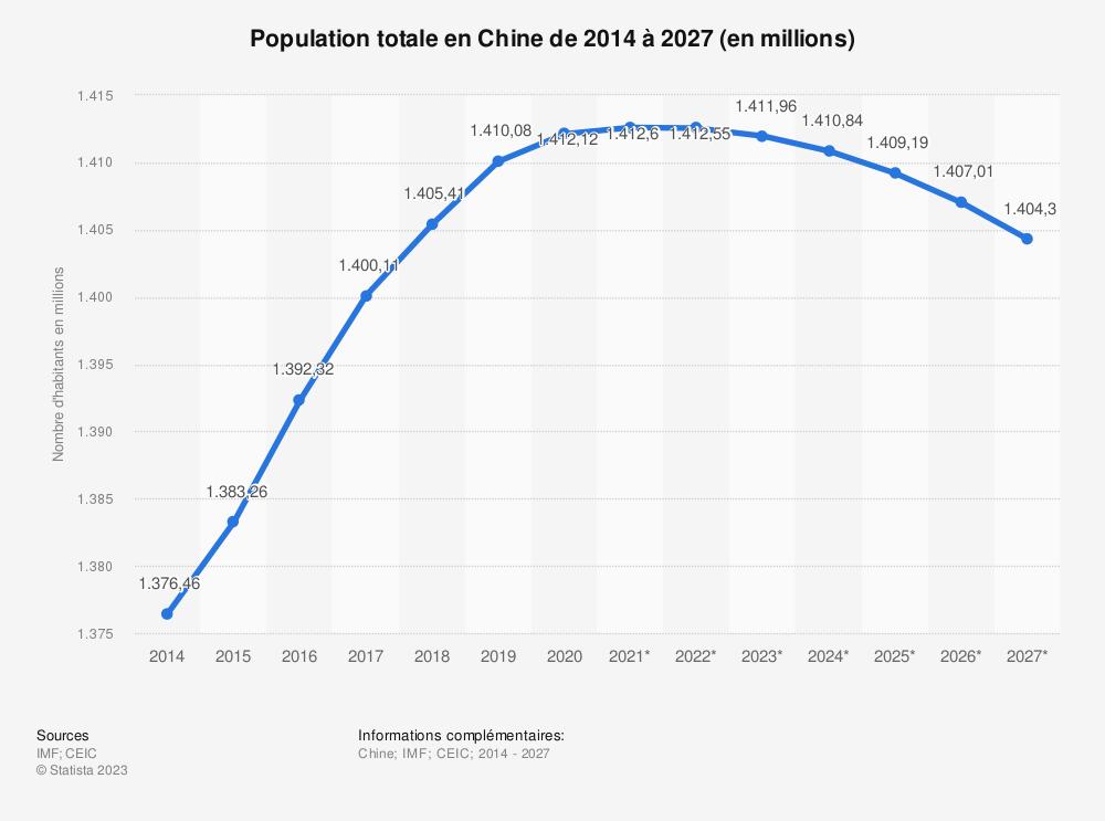 Statistique: Population totale en Chine de 2011 à 2021 (en millions) | Statista