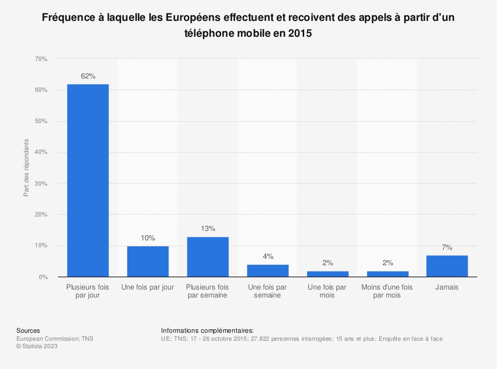 Statistique: Fréquence à laquelle les Européens effectuent et recoivent des appels à partir d'un téléphone mobile en 2015 | Statista