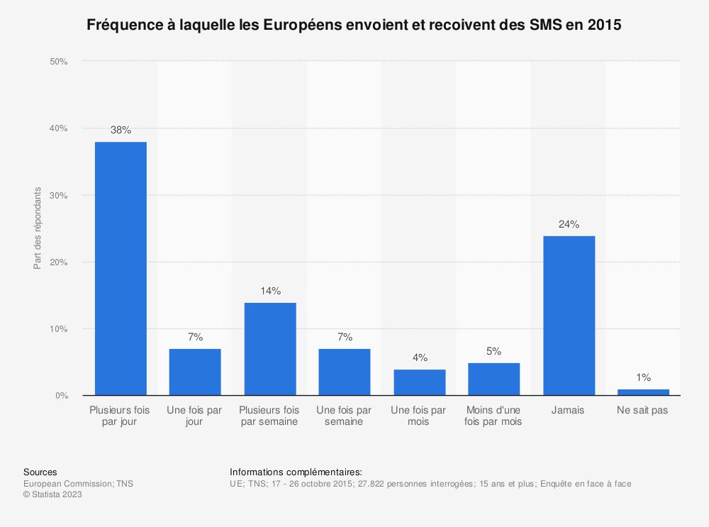 Statistique: Fréquence à laquelle les Européens envoient et recoivent des SMS en 2015 | Statista