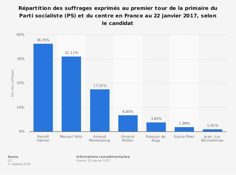 Statistique: Répartition des suffrages exprimés au premier tour de la primaire du Parti socialiste (PS) et du centre en France au 22 janvier 2017, selon le candidat | Statista