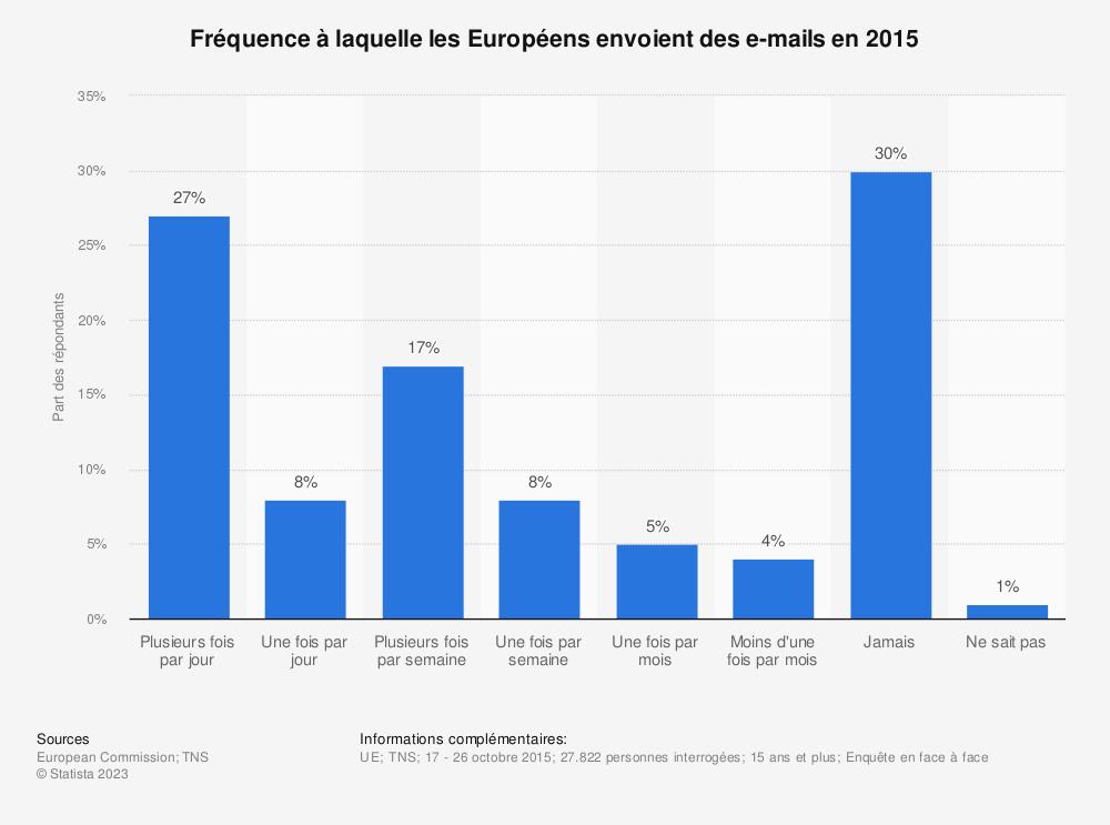 Statistique: Fréquence à laquelle les Européens envoient des e-mails en 2015 | Statista