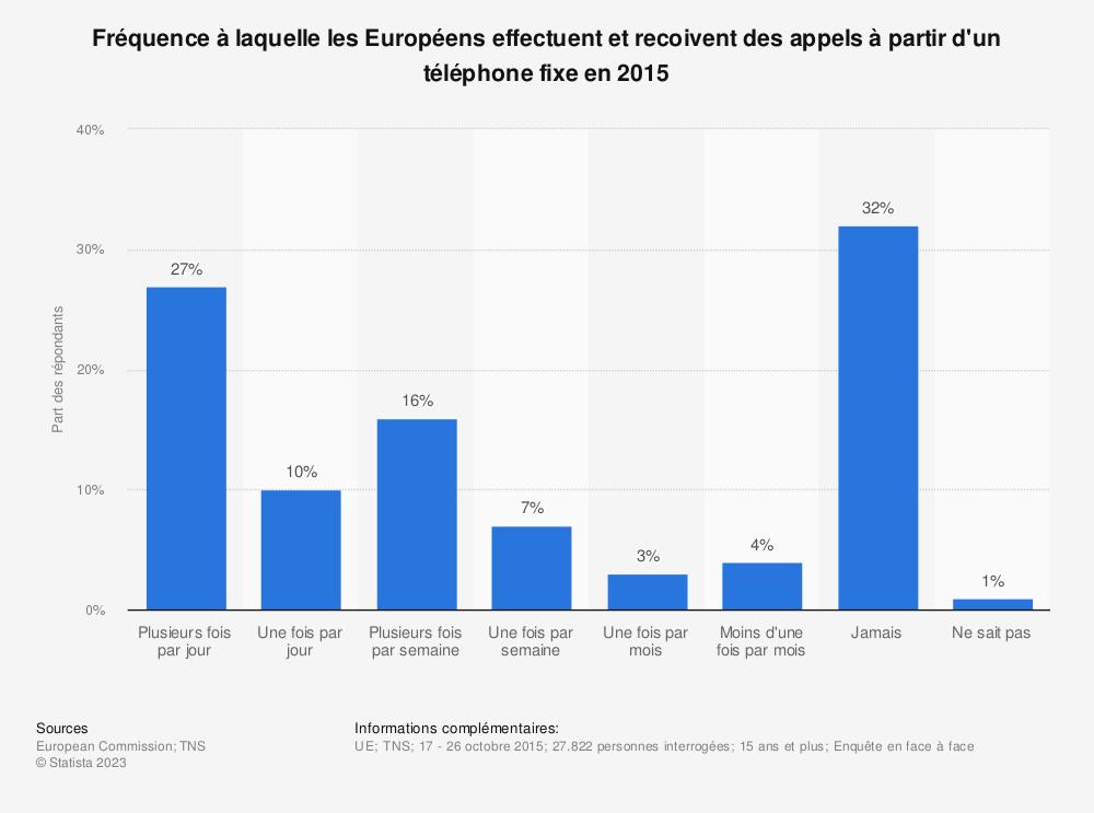 Statistique: Fréquence à laquelle les Européens effectuent et recoivent des appels à partir d'un téléphone fixe en 2015 | Statista