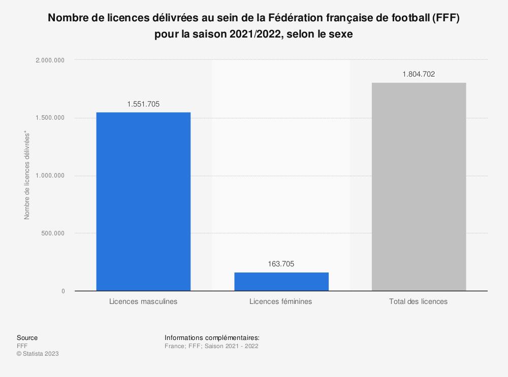 Statistique: Nombre de licences délivrées au sein de la Fédération française de football (FFF) en 2018, selon le sexe | Statista