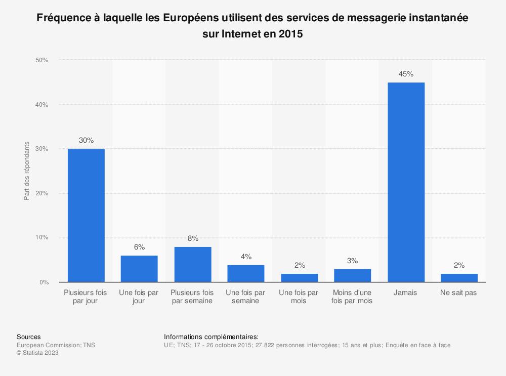 Statistique: Fréquence à laquelle les Européens utilisent des services de messagerie instantanée sur Internet en 2015 | Statista