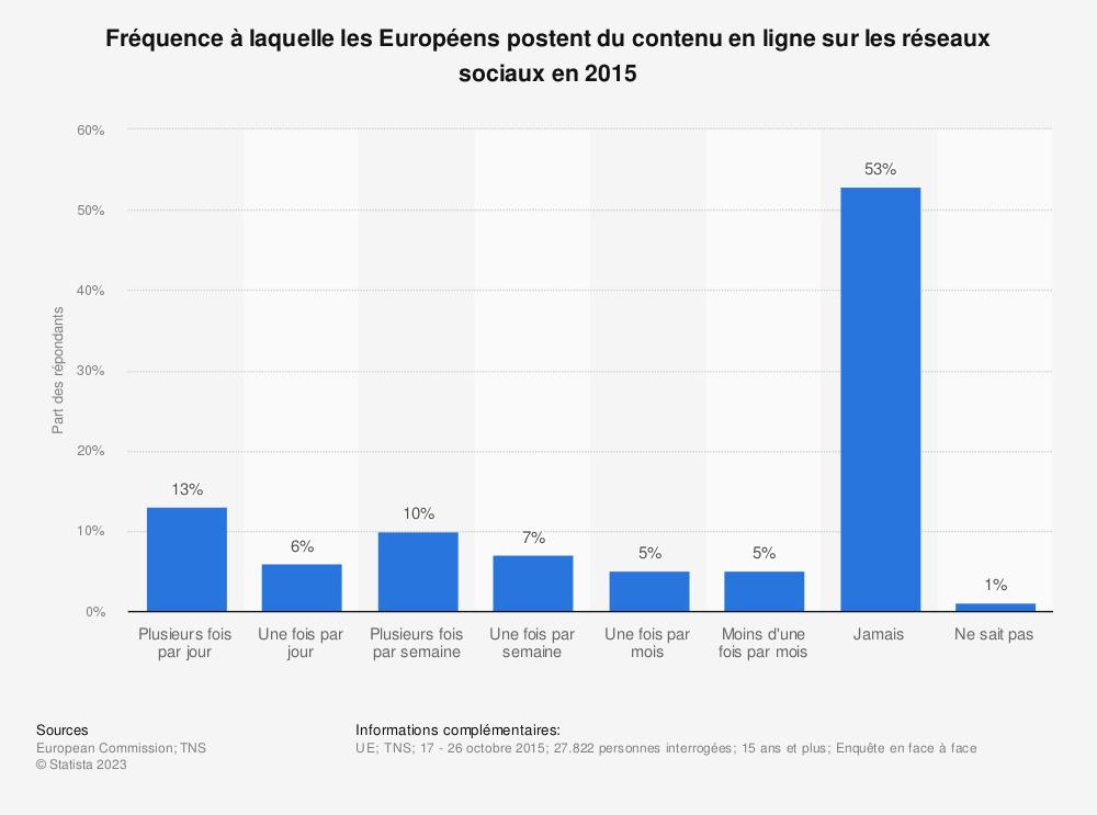 Statistique: Fréquence à laquelle les Européens postent du contenu en ligne sur les réseaux sociaux en 2015 | Statista