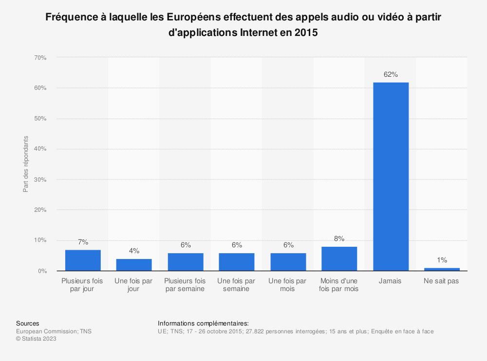 Statistique: Fréquence à laquelle les Européens effectuent des appels audio ou vidéo à partir d'applications Internet en 2015 | Statista