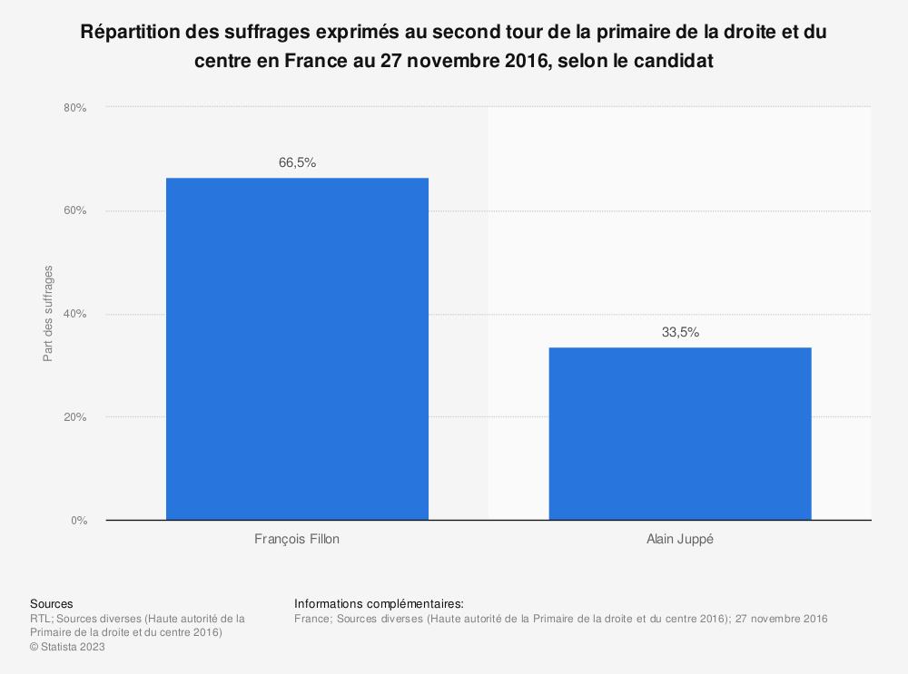 Statistique: Répartition des suffrages exprimés au second tour de la primaire de la droite et du centre en France au 27 novembre 2016, selon le candidat | Statista