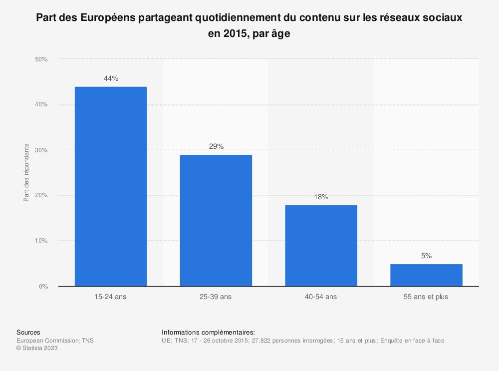Statistique: Part des Européens partageant quotidiennement du contenu sur les réseaux sociaux en 2015, par âge | Statista