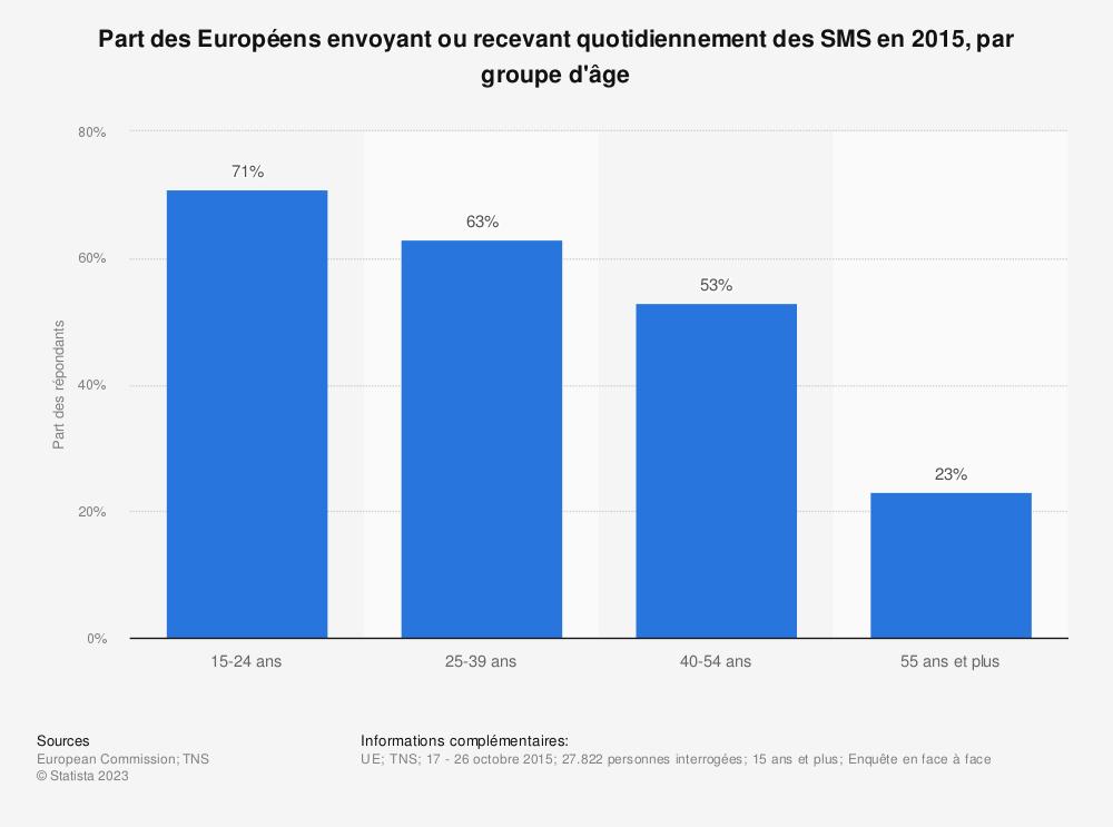 Statistique: Part des Européens envoyant ou recevant quotidiennement des SMS en 2015, par groupe d'âge | Statista