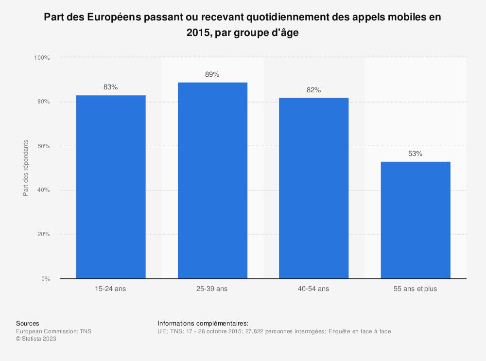 Statistique: Part des Européens passant ou recevant quotidiennement des appels mobiles en 2015, par groupe d'âge | Statista