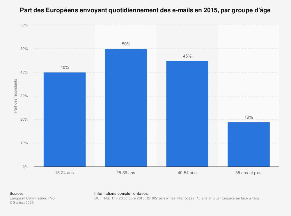 Statistique: Part des Européens envoyant quotidiennement des e-mails en 2015, par groupe d'âge | Statista