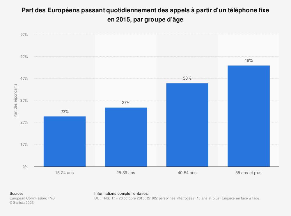Statistique: Part des Européens passant quotidiennement des appels à partir d'un téléphone fixe en 2015, par groupe d'âge | Statista
