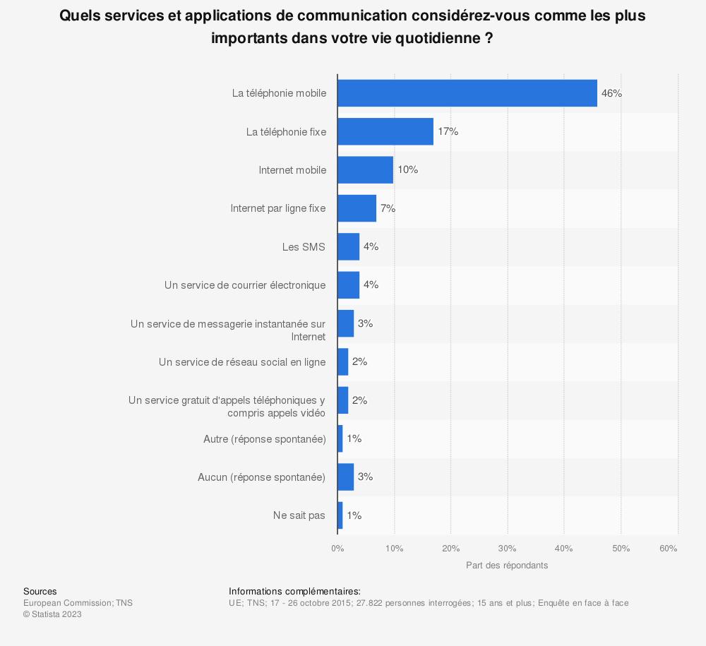 Statistique: Quels services et applications de communication considérez-vous comme les plus importants dans votre vie quotidienne? | Statista